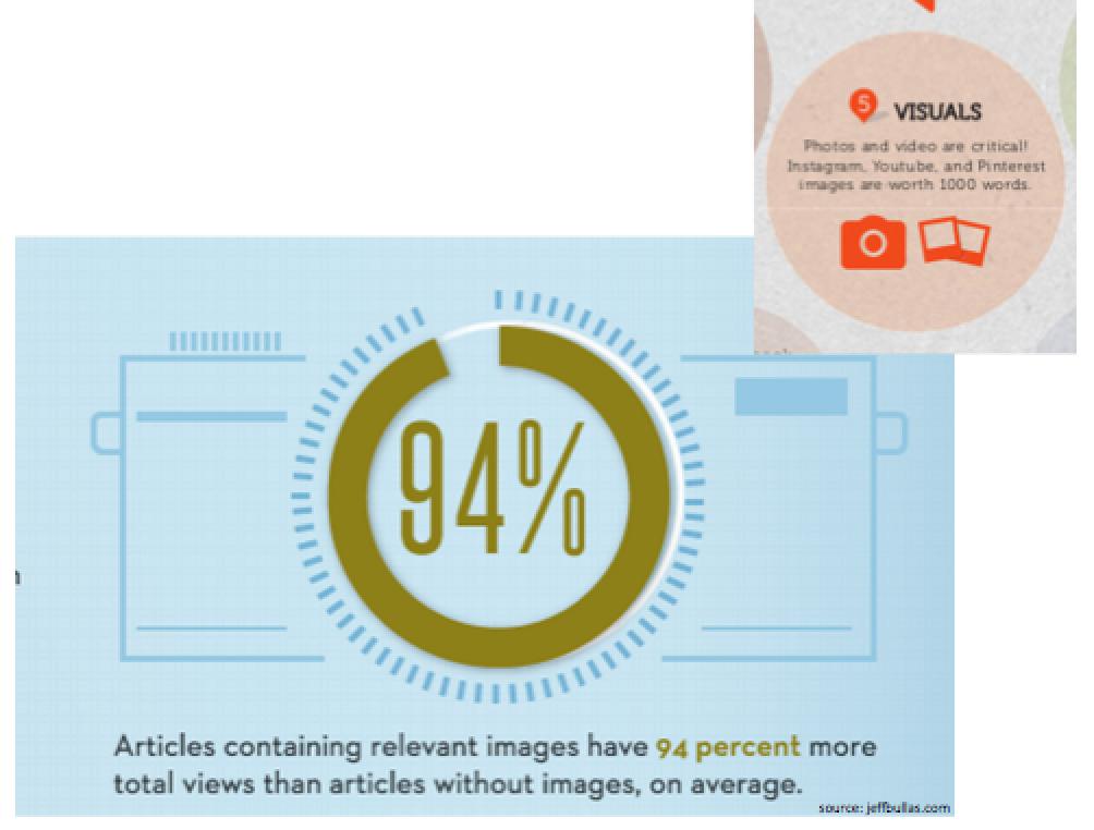 increase views with photos